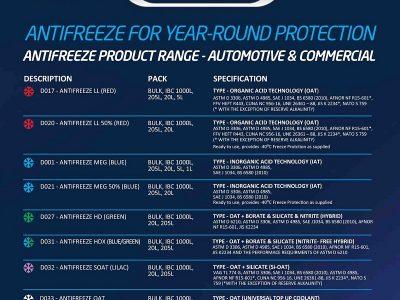 Exol Lubricant Launch New Range of Anti-freeze